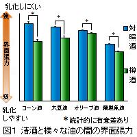 1.樽酒は料理の脂っこさを軽減する